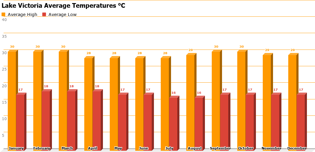 Lake Victoria Temperature Chart