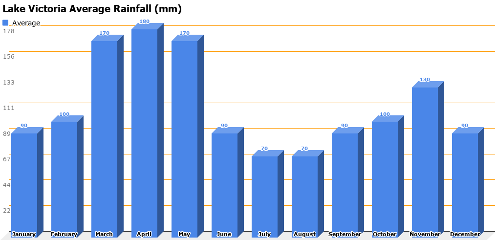 Lake Victoria Average Rainfall (mm)