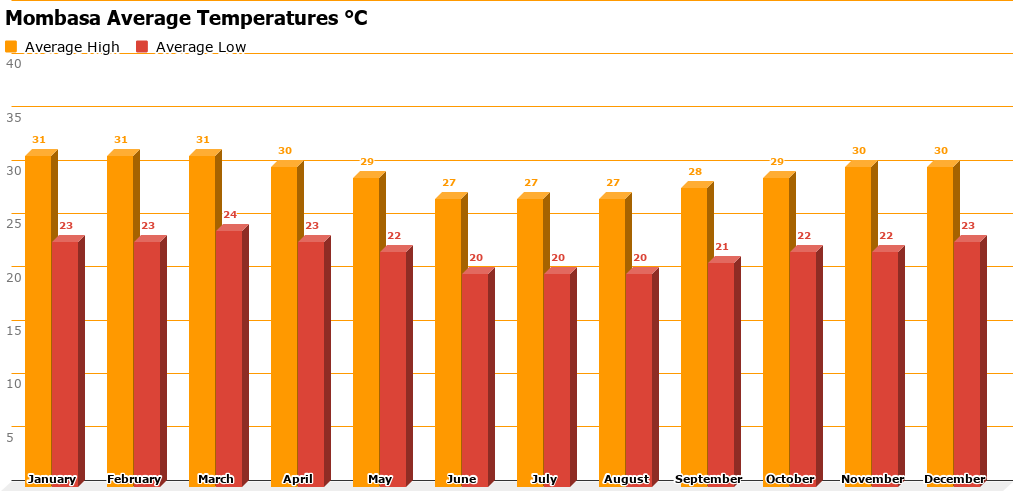 Mombasa Temperature Chart