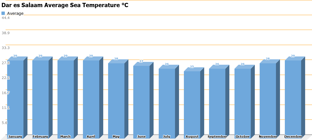 Dar es Salaam Average Sea Temperature Chart