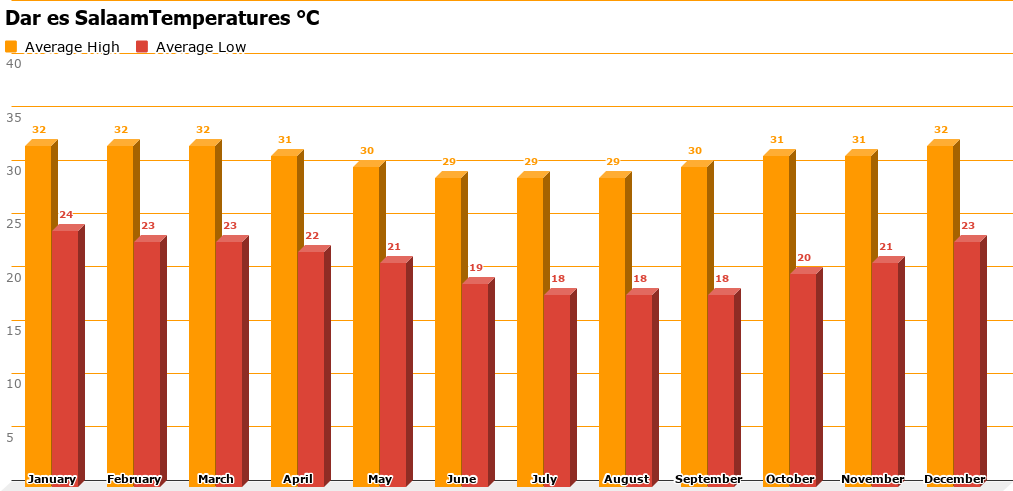 Dar es Salaam Average Temperature Chart