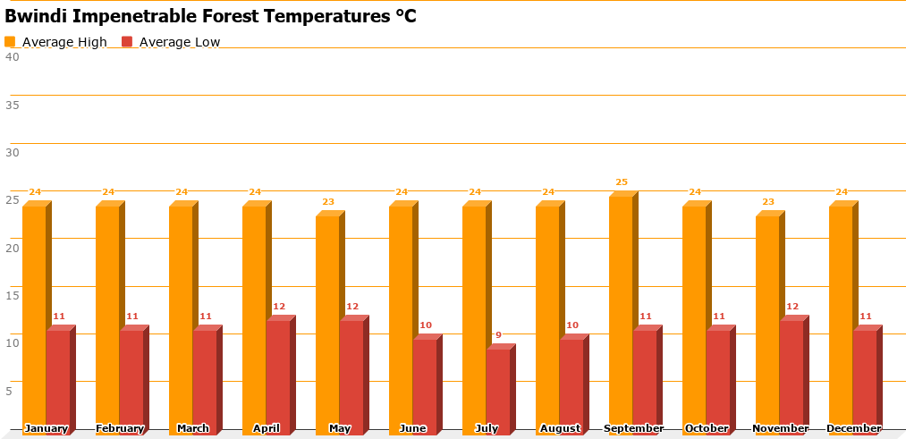 Bwindi Impenetrable Forest Temperature Chart